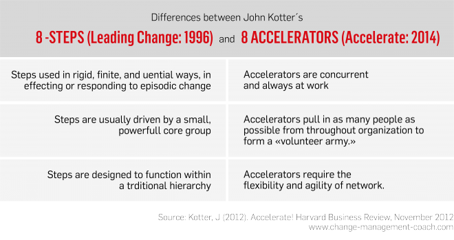Differences John Kotter's