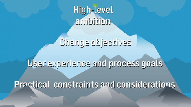 Four levels of goals and objectives