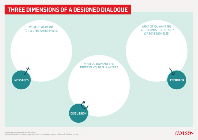 Three dimensions of a designed dialogue